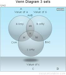 Venn Diagram Shading Generator 3 Circle Venn Diagram Maker Generator