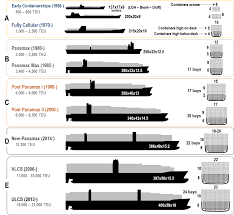 Panamax Rates Chart Evolution Of Containerships The Geography Of Transport Systems