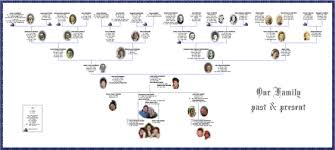 Example Of Family Tree Chart Twigs And Branches Family Tree Charts