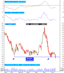 Mcx Charts With Technical Indicators Mcx Tips And Mcx Charts This Blog Provides Best Free Mcx