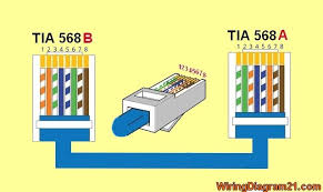 rj45 colors and wiring guide diagram tia eia 568 a b wiring cable color code cat 6 crossover cable diagram rj45 ether cable rj45 colors and wiring guide diagram tia eia 568 a b