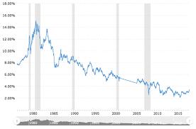 Bonds For The Long Run Long Term Bonds Vs Stock Returns