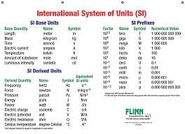 Si Unit System Chart Conversions Metric System Online Charts Collection