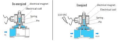heat pump reversing valve washer water solenoid valve