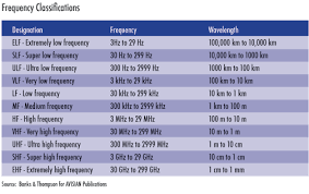 Understanding Rfid Part 5 Rf Characteristics Secureidnews