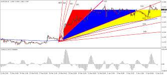 Gann Fan Forex Trading Strategy