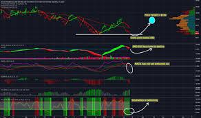 Ugaz Quote Adorable Ugaz Stock Quote Awesome Ugaz Stock Price And Chart Tradingview