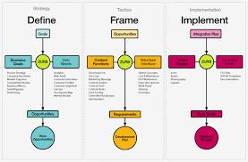 Zurb Design Process A Design Definition