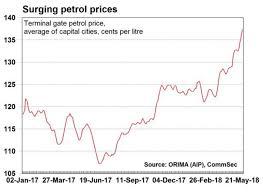 Au Price Chart