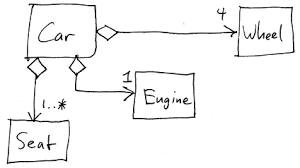 cs 320 lecture 4 uml class diagrams since a car is made up of its parts we are justified in making the associations into aggregations
