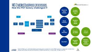 Kpmg Organizational Structure Chart Kpmg At Convergence 2015 Emea Case Study How A Mobility
