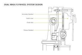 Dual Mass Flywheel Zf