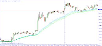 Rainbow Charts Indicator Rainbow Mma Indicator For Mt4 Forex Mt4 Ea