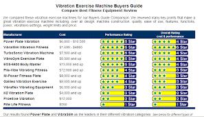 Whole Body Vibration Improves Seniors Health