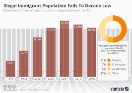 Chart Illegal Immigrant Population Falls To Record Low