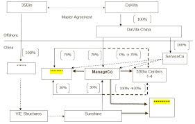Davita Organizational Chart 3sbio Inc Exhibit 4 10 Filed By Newsfilecorp Com