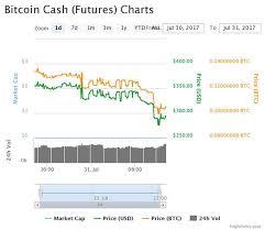 Bitcoin Cash Price Chart Gbp Caterpillar Usa Locations