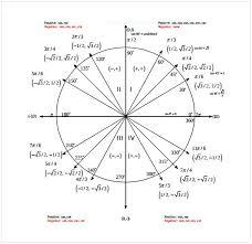 Sine Cosine Tangent Chart Cycling Studio