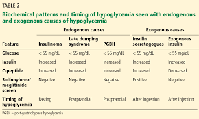 Hypoglycemic Range Chart Hypoglycemia After Gastric Bypass An Emerging Complication