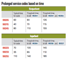 Heres How To Code For Prolonged Services Medical Economics