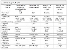 Types Of Rtd Wiring Diagram Schematic