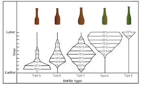 Seriation Graph