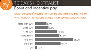 what do bonuses and incentives for