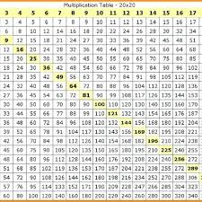 13 Times Tables Chart Kookenzo Com