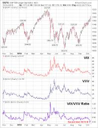 Vix Vxv Ratio Chart Why Is The Vix Vxv Ratio Setting Record Lows Seeking Alpha