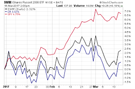 Why Small Cap Etfs Are Underperforming Etf Com