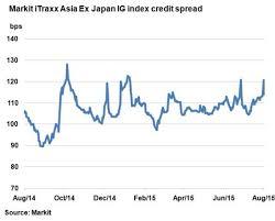 Cdx Ig Chart China Devaluation Jolts Asian Credit Markets