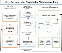 Corrective Maintenance Process Flow Chart Sustainable Maintenance Practices And Skills For Competitive