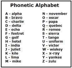 Unless you have the latest technology if you don't check key details you can misspell critical words, such as the customer's name, address or here in the uk their postal code which is often used. Image Result For Phonetic Alphabet Uk Phonetic Alphabet Military Alphabet Alphabet Charts