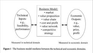 what is a business model eight models of business models why theyre important tim kastelle