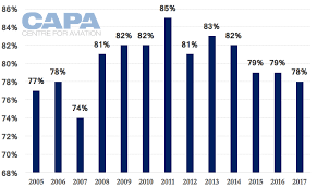 How Budget Carriers Transformed The Airline Industry In 14 Charts Indonesia Domestic Airline Market Rapid Growth Rivalry