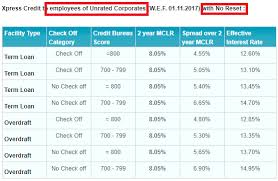 Sbi Car Loan Rate Of Interest Chart Sbi Xpress Credit Personal Loan Term Loan Overdraft