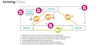Factoring Flow Chart With Examples What Is Factoring Trade Finance