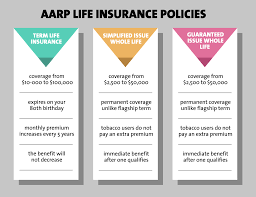 aarp s level benefit term life