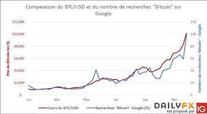 Bitcoin Euro Price Chart Value Bitcoin Euro The Litecoin Foundation