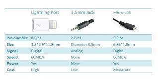 Headphone Jack Sizes Chart Image Headphone Mvsbc Org