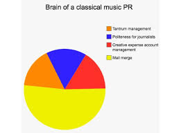 Classical Charts Classical Music Pr Thoughts Of Classical Music