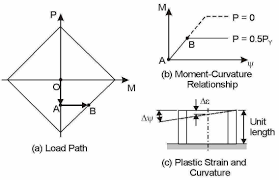 Interaction Ratio Steel Design Plasticity Theory For P M Interaction Perform 3d