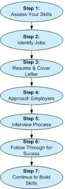 Tips For Job Seekers Dwd Tips For Job Search