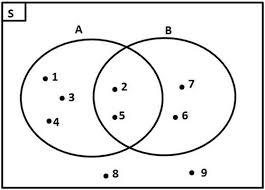 Contoh Soal Diagram Venn Belajar Varian Soal Diagram Venn