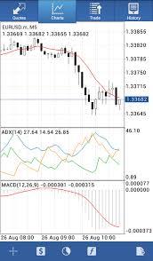Trading Platform Metatrader 4 5 Android Download