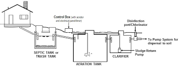 septic systems – what to do after Aerobic System Wiring Diagram Aerobic Wastewater Treatment