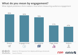 Chart Of The Week What Do You Mean By Engagement News