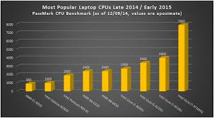 Laptop Comparison Chart Most Popular Laptop Cpus Late 2014 Early 2015 Comparison