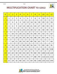 Divide Chart 1 12 Times Table Grid To 12x12