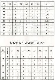 ГДЗ контрольно измерительные материалы Окружающий мир класс Тих 1